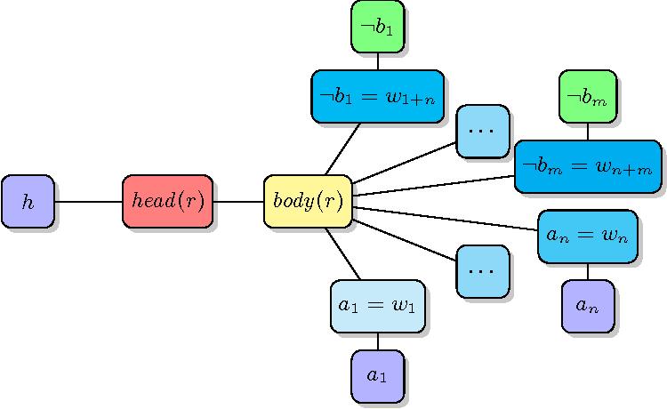 Figure 3 for BreakID: Static Symmetry Breaking for ASP (System Description)