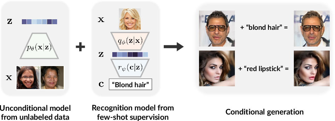Figure 1 for D2C: Diffusion-Denoising Models for Few-shot Conditional Generation