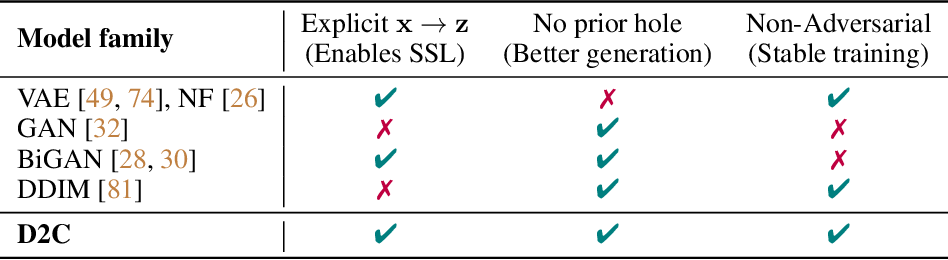 Figure 2 for D2C: Diffusion-Denoising Models for Few-shot Conditional Generation