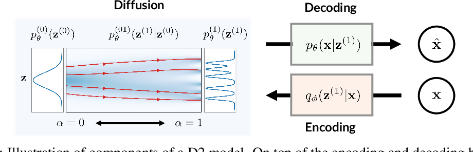 Figure 3 for D2C: Diffusion-Denoising Models for Few-shot Conditional Generation