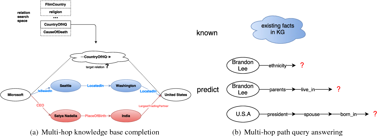 Figure 1 for Recurrent One-Hop Predictions for Reasoning over Knowledge Graphs