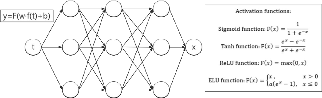 Figure 1 for The Newton Scheme for Deep Learning