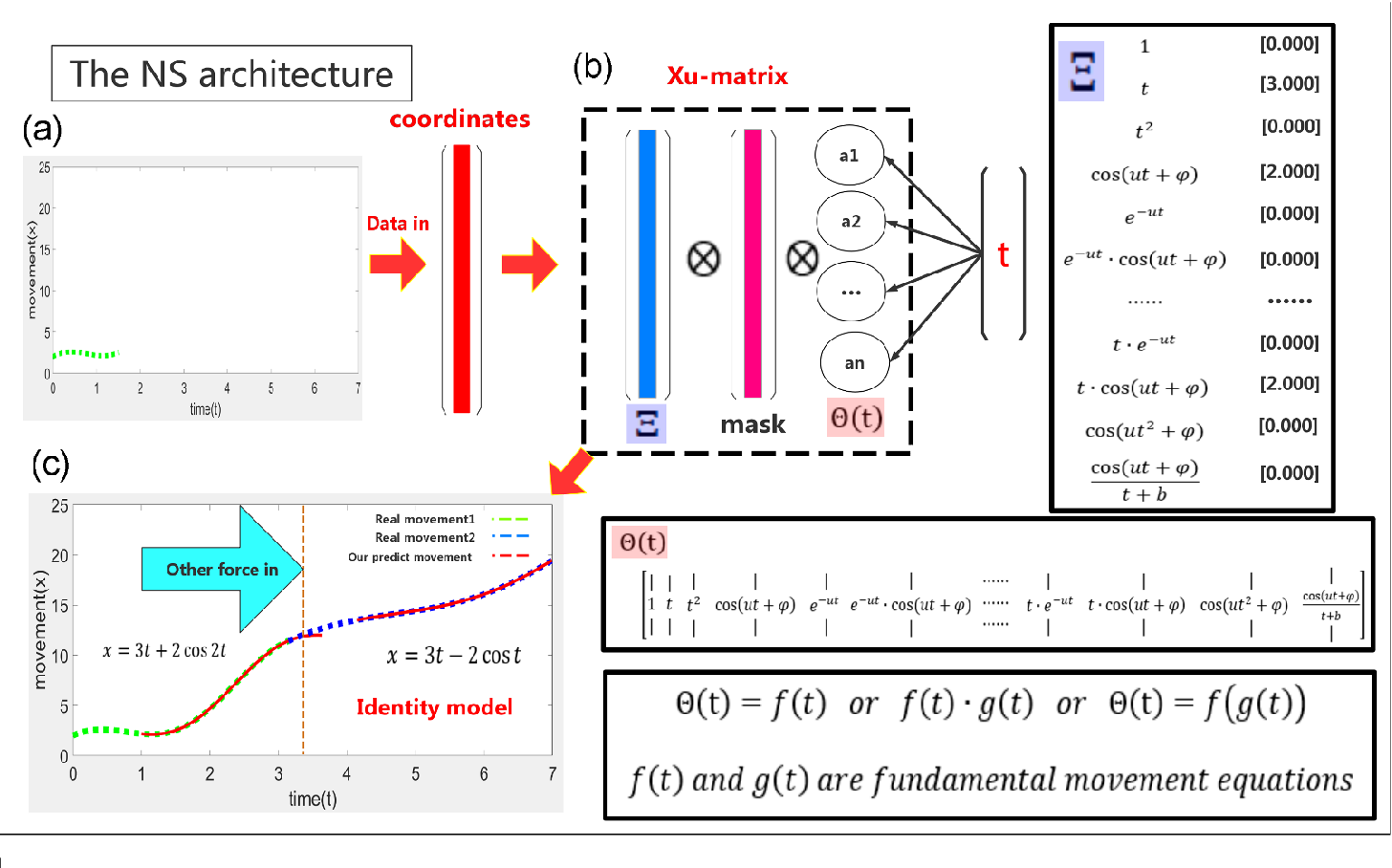 Figure 2 for The Newton Scheme for Deep Learning