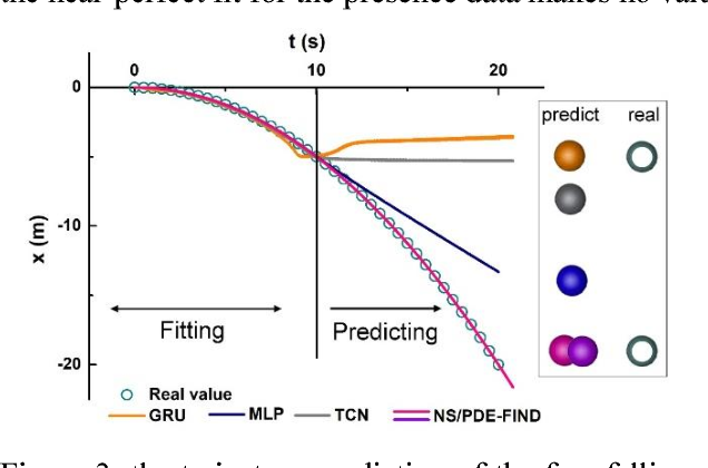 Figure 3 for The Newton Scheme for Deep Learning