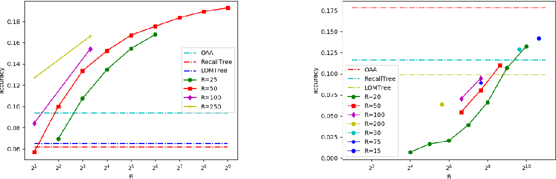 Figure 2 for Extreme Classification in Log Memory