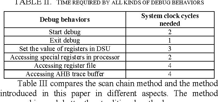 An on-chip debugging method based on bus access - Semantic