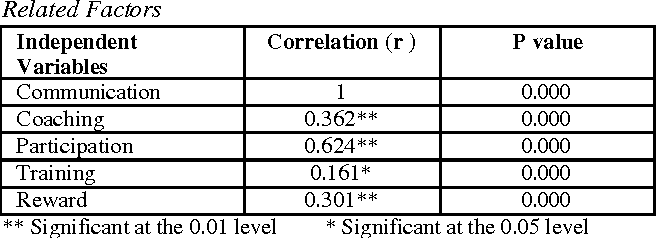 Table 4: Result of Correlation Analysis on Empowerment and Related Factors