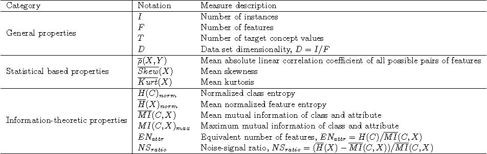 Figure 1 for A Feature Subset Selection Algorithm Automatic Recommendation Method