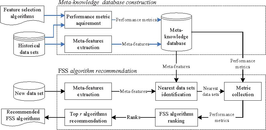Figure 2 for A Feature Subset Selection Algorithm Automatic Recommendation Method