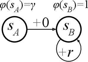 Figure 1 for A Variant of the Wang-Foster-Kakade Lower Bound for the Discounted Setting