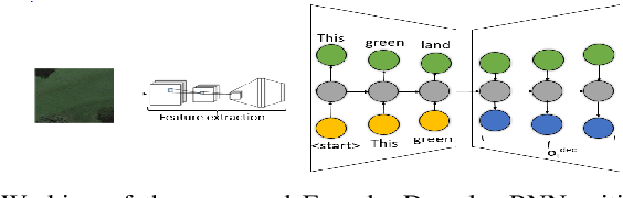 Figure 1 for A Novel Actor Dual-Critic Model for Remote Sensing Image Captioning