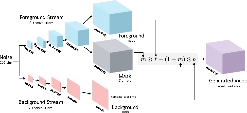 Figure 1 for Generating Videos with Scene Dynamics