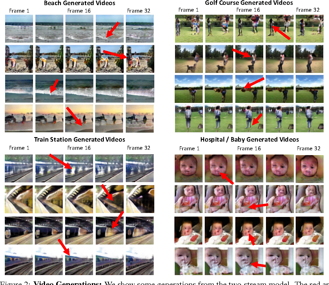 Figure 3 for Generating Videos with Scene Dynamics