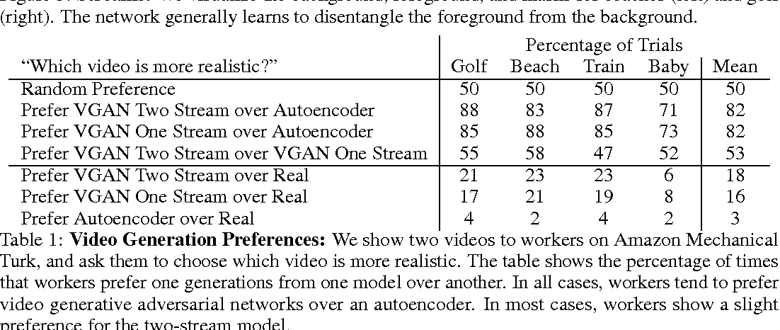 Figure 2 for Generating Videos with Scene Dynamics