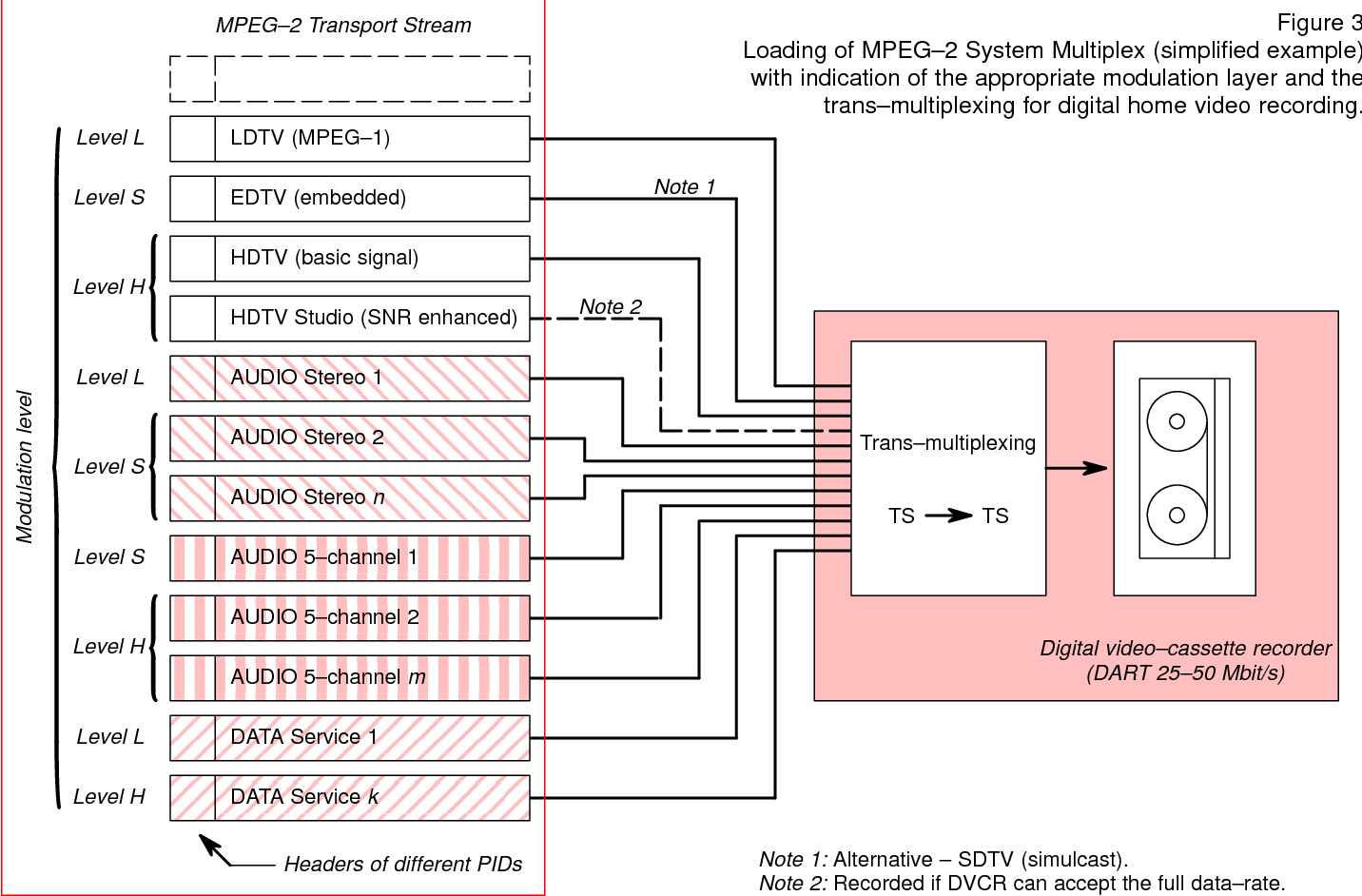 Figure 3 From Interoperability Of Digital Hdtv Satellite Stereo Coder Multiplexer Loading Mpeg2 System Multiplex Simplified Example With Indication