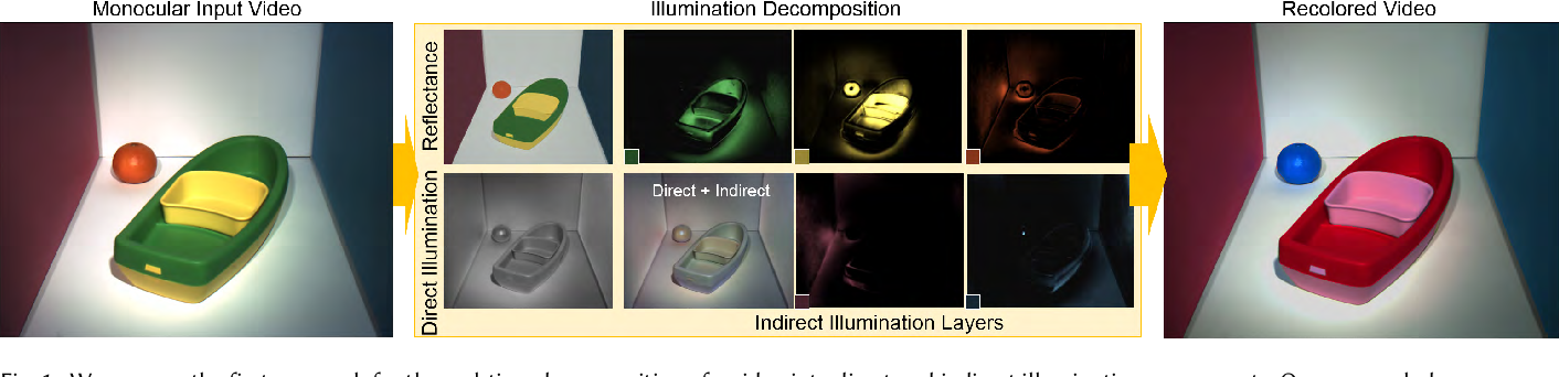 Figure 1 for Live Illumination Decomposition of Videos