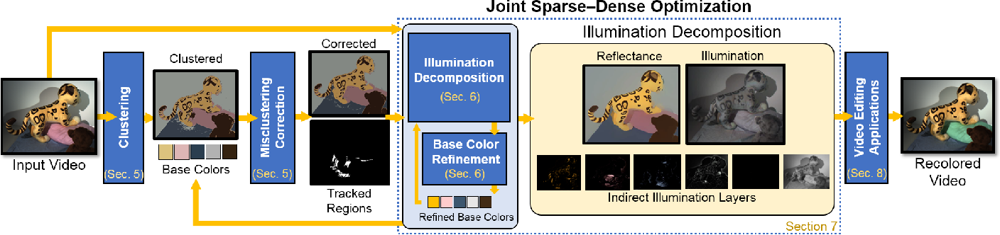 Figure 3 for Live Illumination Decomposition of Videos
