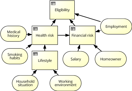 Figure 1 from consistent integration of decision dmn and process decision requirement diagram for the credit eligibility decision ccuart Choice Image