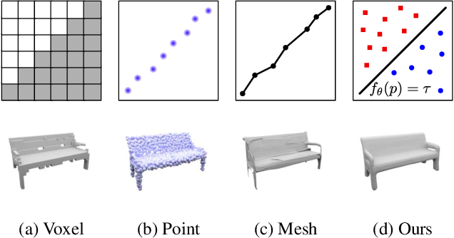Figure 1 for Occupancy Networks: Learning 3D Reconstruction in Function Space