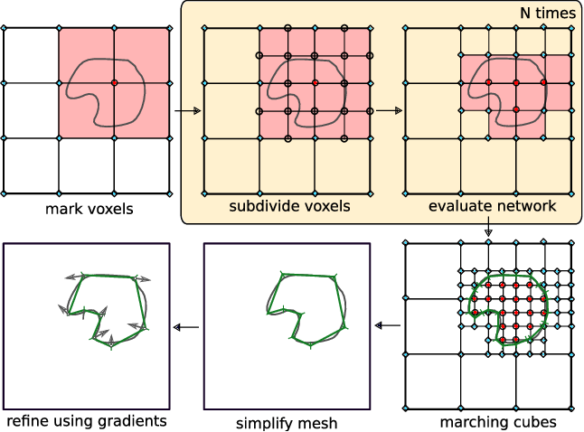 Figure 3 for Occupancy Networks: Learning 3D Reconstruction in Function Space