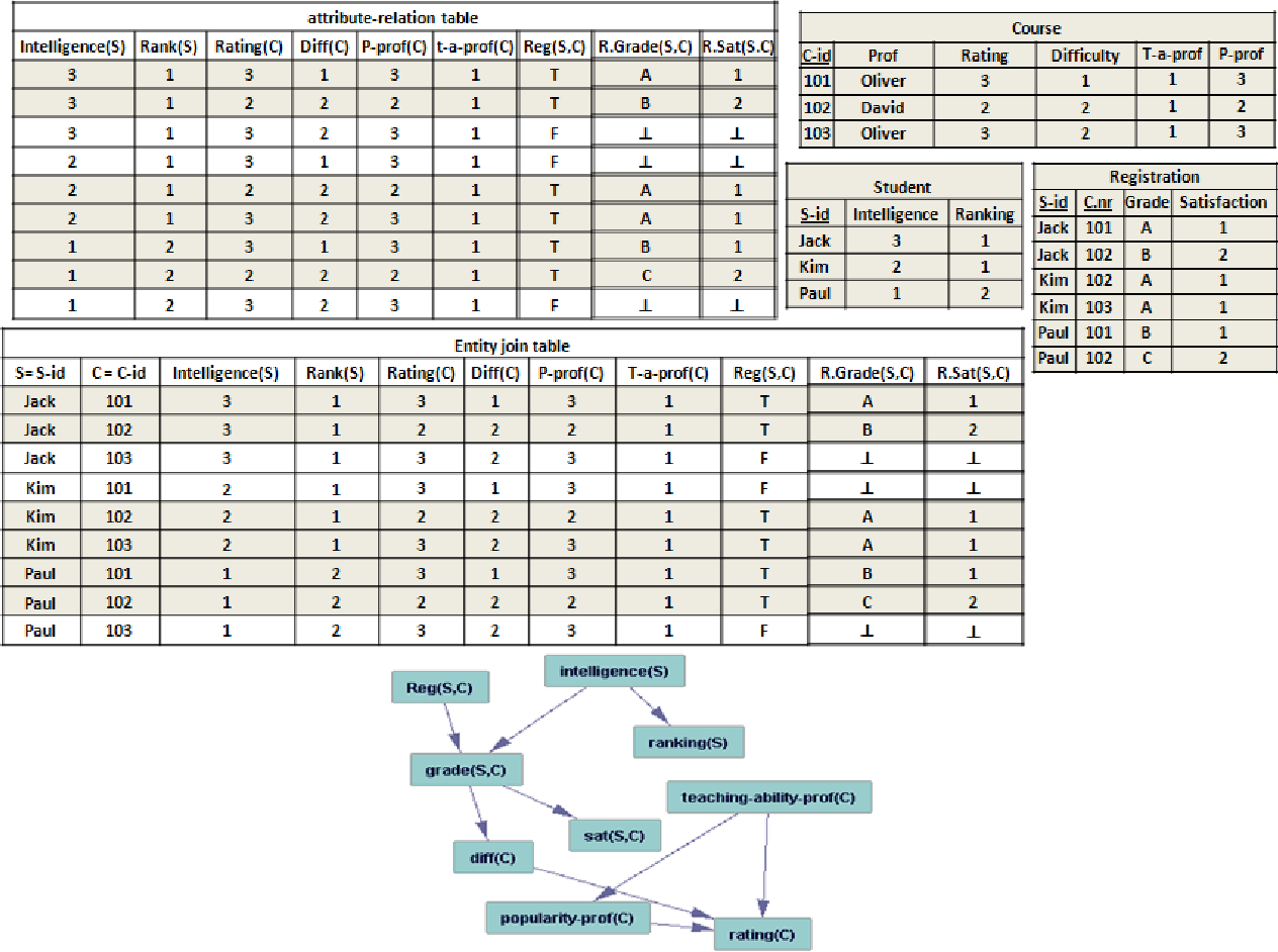 Figure 1 from Join Bayes Nets: A new type of Bayes net for