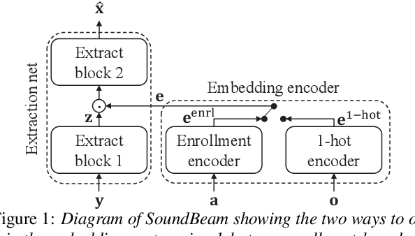 Figure 1 for Few-shot learning of new sound classes for target sound extraction