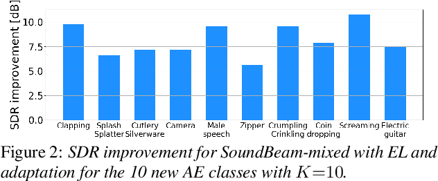 Figure 3 for Few-shot learning of new sound classes for target sound extraction