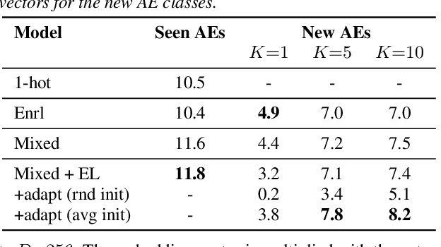 Figure 4 for Few-shot learning of new sound classes for target sound extraction