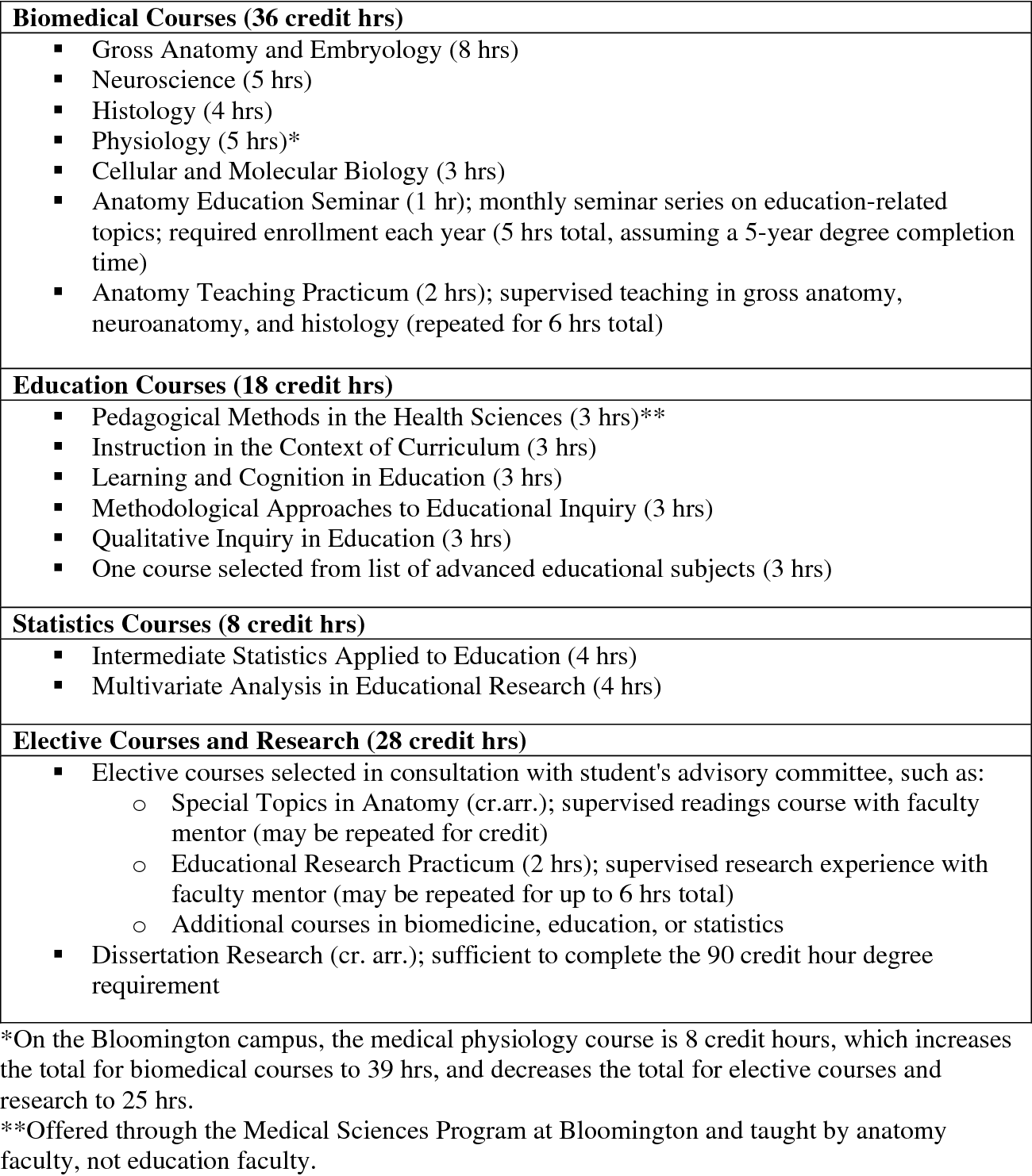 Implementation Of An Education Focused Phd Program In Anatomy And