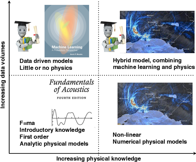 Figure 1 for Machine learning in acoustics: a review