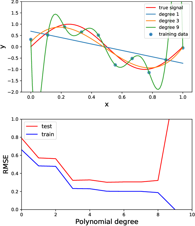 Figure 2 for Machine learning in acoustics: a review