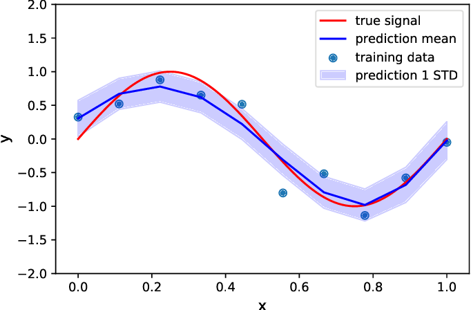 Figure 4 for Machine learning in acoustics: a review