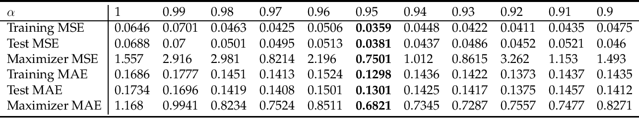 Figure 1 for Robust and Active Learning for Deep Neural Network Regression