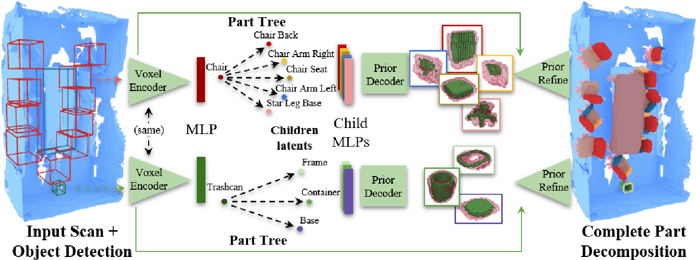 Figure 2 for Towards Part-Based Understanding of RGB-D Scans