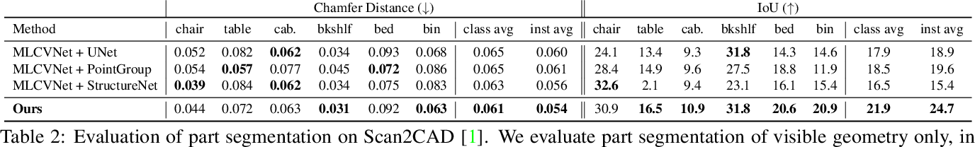 Figure 3 for Towards Part-Based Understanding of RGB-D Scans