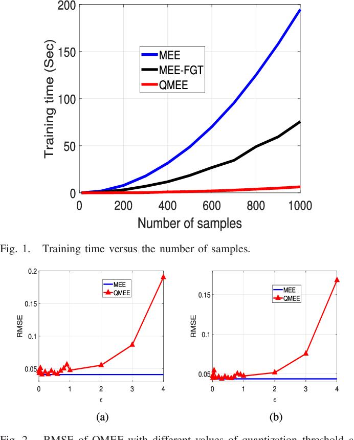 Figure 1 for Quantized Minimum Error Entropy Criterion