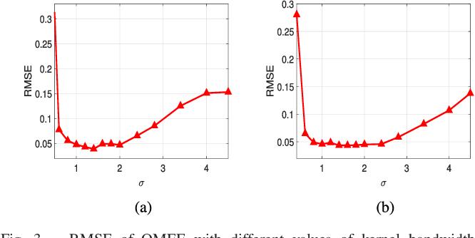 Figure 2 for Quantized Minimum Error Entropy Criterion