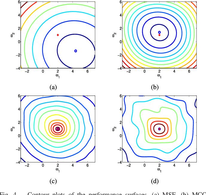 Figure 3 for Quantized Minimum Error Entropy Criterion