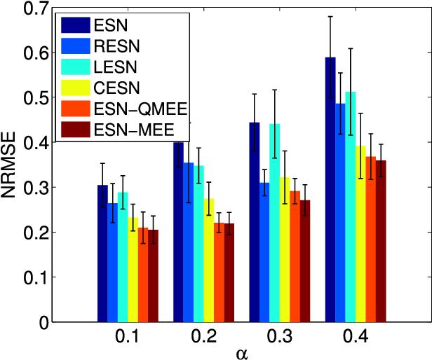 Figure 4 for Quantized Minimum Error Entropy Criterion