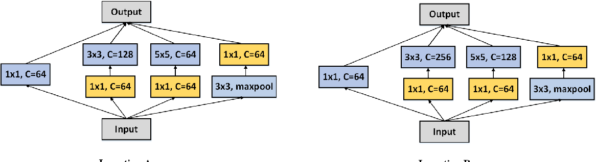 Figure 1 for Deeper and Wider Siamese Networks for Real-Time Visual Tracking