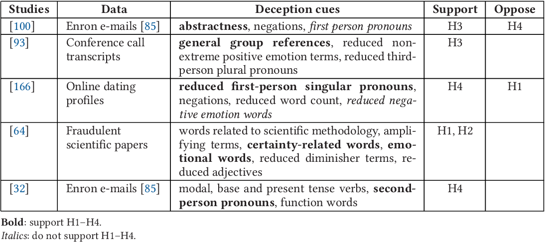 Figure 3 for Text Analysis in Adversarial Settings: Does Deception Leave a Stylistic Trace?