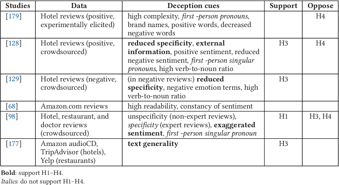 Figure 4 for Text Analysis in Adversarial Settings: Does Deception Leave a Stylistic Trace?
