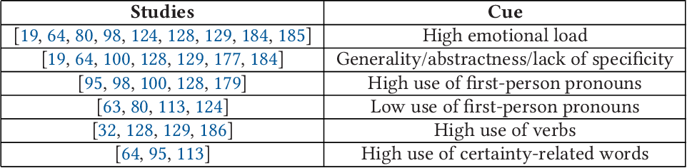 Figure 1 for Text Analysis in Adversarial Settings: Does Deception Leave a Stylistic Trace?
