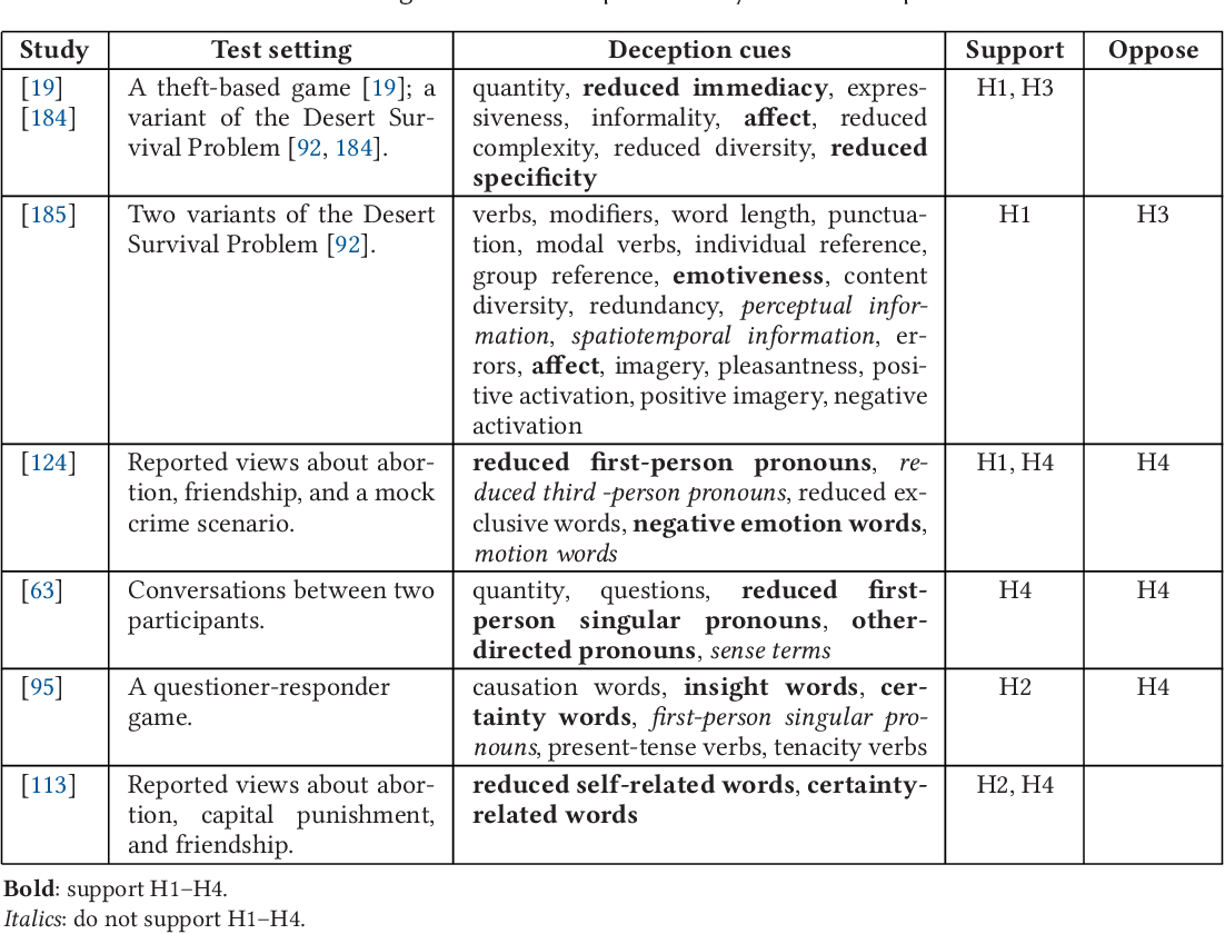 Figure 2 for Text Analysis in Adversarial Settings: Does Deception Leave a Stylistic Trace?