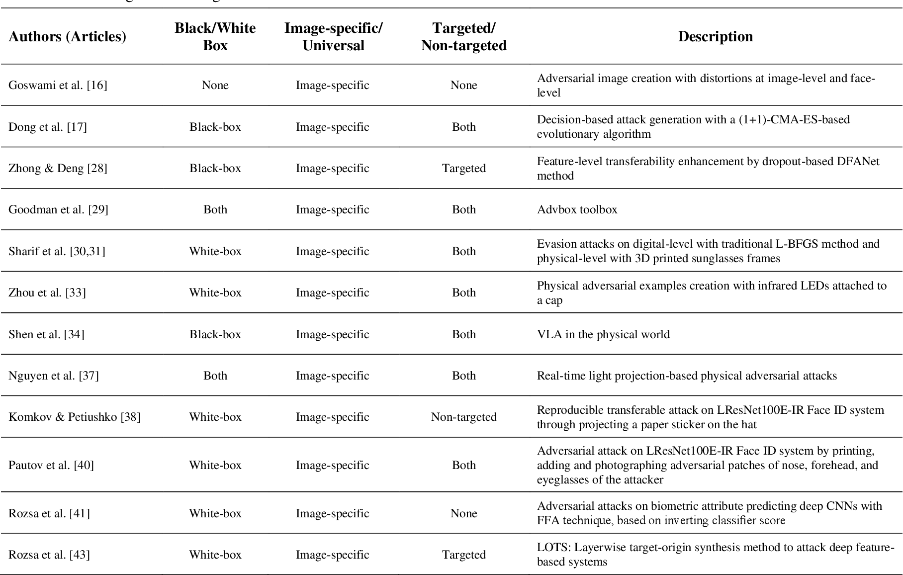Figure 2 for Threat of Adversarial Attacks on Face Recognition: A Comprehensive Survey