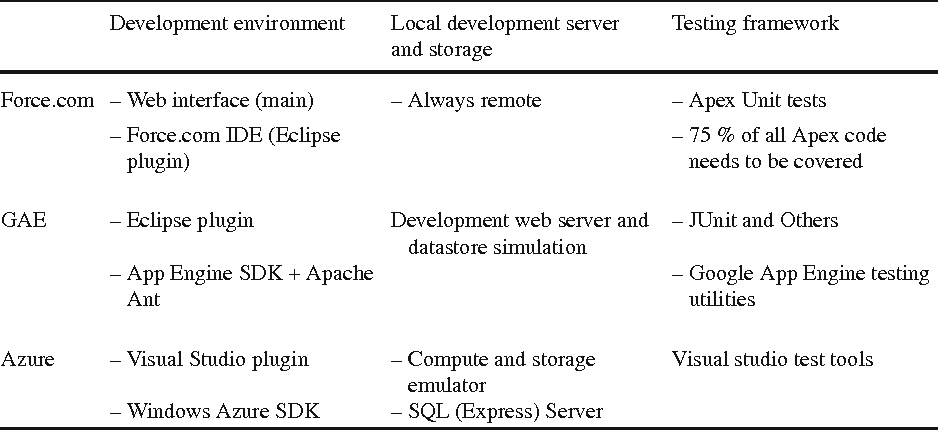 Comparing PaaS offerings in light of SaaS development - Semantic Scholar