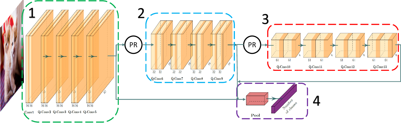 Figure 2 for A Novel Design of Adaptive and Hierarchical Convolutional Neural Networks using Partial Reconfiguration on FPGA