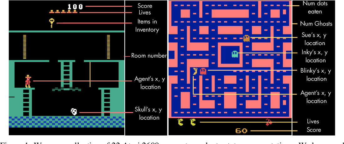 Figure 1 for Unsupervised State Representation Learning in Atari