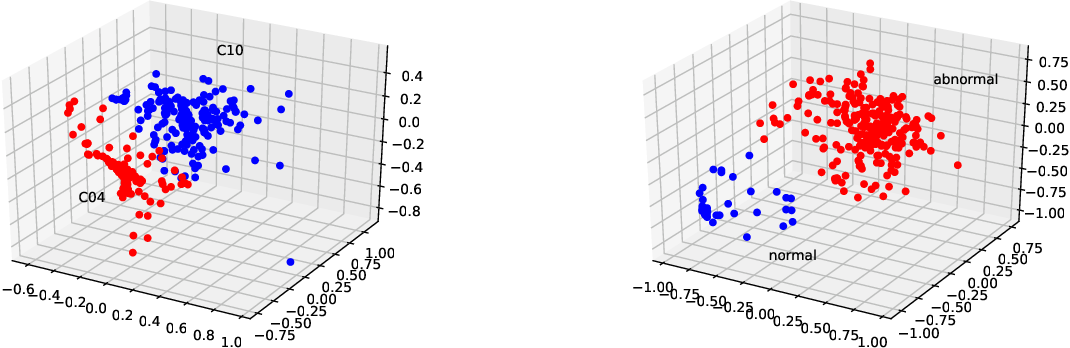 Figure 4 for Community Detection in General Hypergraph via Graph Embedding