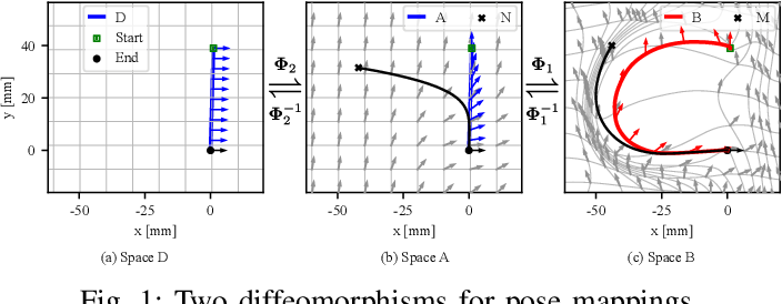 Figure 1 for Learning Dynamical System for Grasping Motion